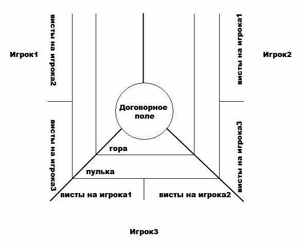 kak-igrat-v-preferans-pravila_1.jpg