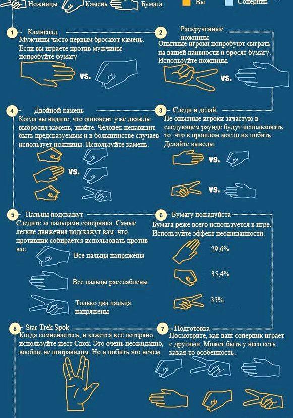 Как победить в камень ножницы бумага