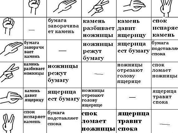 kamen-nozhnicy-bumaga-jashherica-spok-pravila_1.jpg
