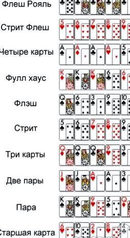 Комбинации карт в покере техасский холдем