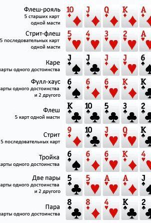 Комбинации в покере техасский холдем