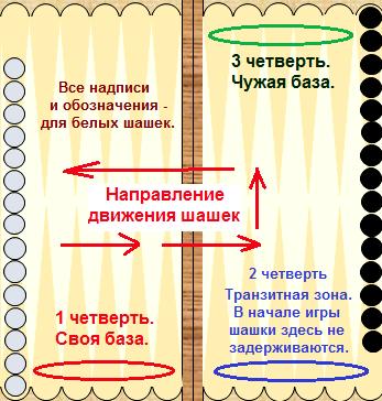 taktika-igry-v-nardy-dlinnye_1.png