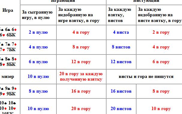 vzjatka-v-preferanse-5_1.png