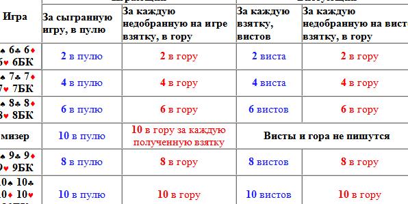 vzjatka-v-preferanse_1.png