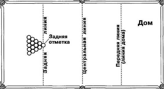 Русский бильярд правила игры