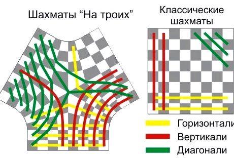 Шахматы на троих правила