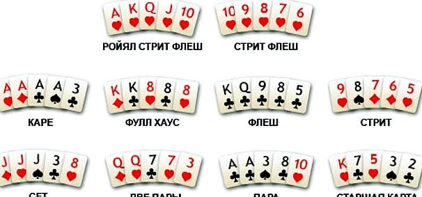 Texas holdem poker правила